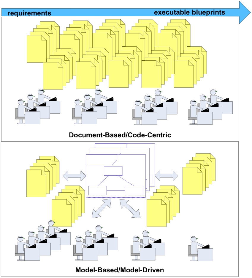 BPM/Model-Based vis-a-vis Document-Based System Development