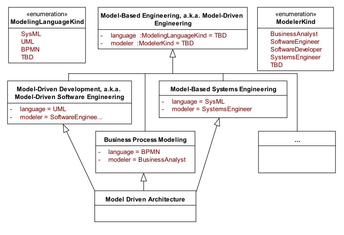 Business Process Modeling & Model-Based Engineering